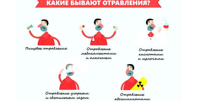 отравление симптомы